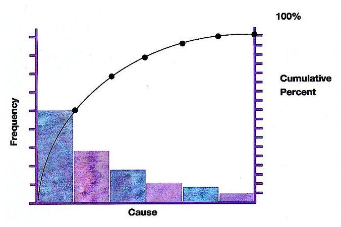 Plotting pareto chart theblogspotblog pareto chart procedure ccuart Image collections