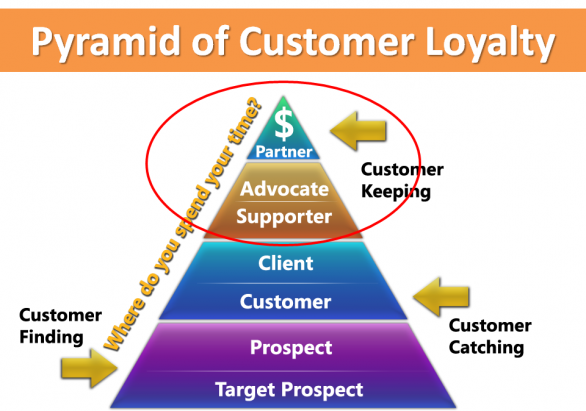 how to retain customers and build brand loyalty