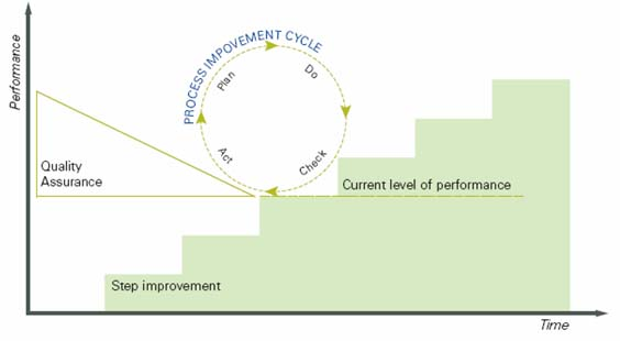 differences between risk management and continuous quality improvement Risk management monitoring  leave a comment a review of the relationship among various quality improvement  kaizen or continuous improvement.